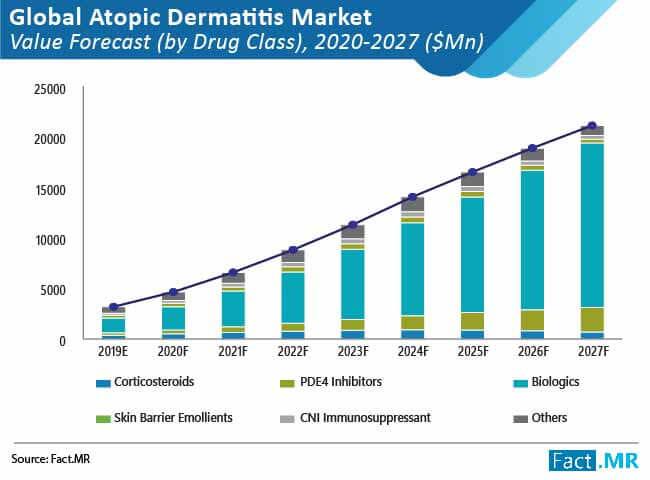 Eczema medicine sales trend